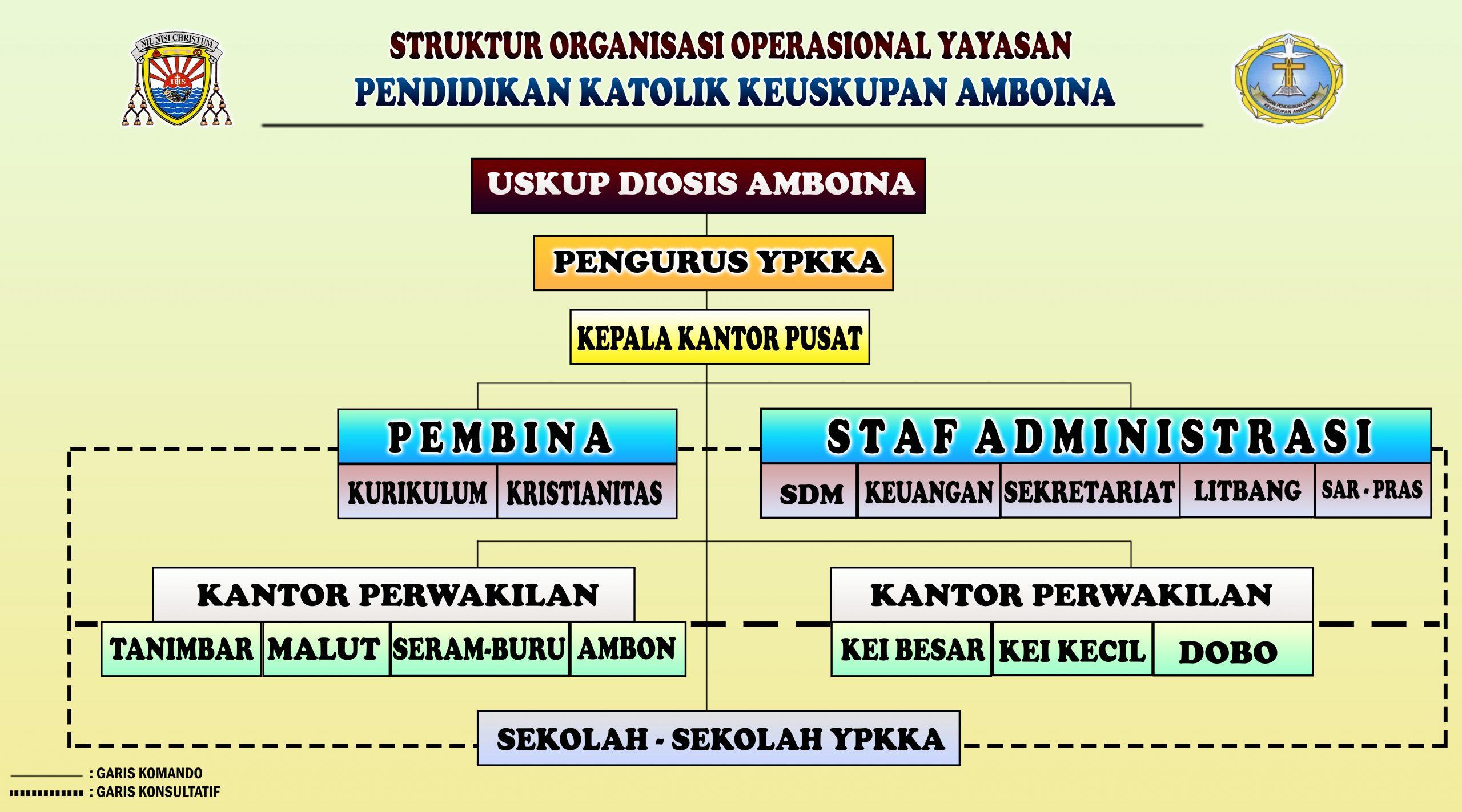 STRUKTUR ORGANISASI OPERASIONAL YPKKA